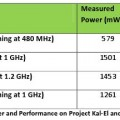 Nvidia Kal-El - white papers highlights